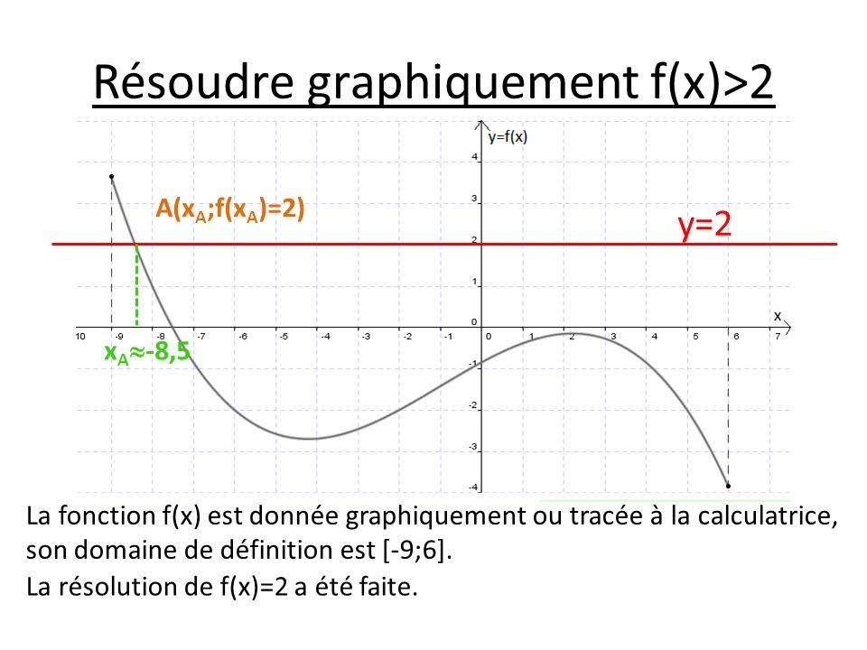 Résoudre graphiquement f(x)>2 La fonction f(x) est donnée graphiquement ou tracée à la calculatrice, son domaine de définition est [-9;6].