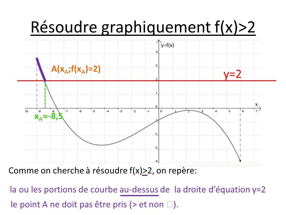 Résoudre graphiquement f(x)>2 Comme on cherche à résoudre f(x)>2, on repère: y=2 A(x A ;f(x A )=2) x A -8,5 la ou les portions de courbe au-dessus de la droite déquation y=2 le point A ne doit pas être pris (> et non ).