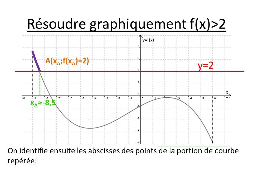 Résoudre graphiquement f(x)>2 On identifie ensuite les abscisses des points de la portion de courbe repérée: y=2 A(x A ;f(x A )=2) x A -8,5
