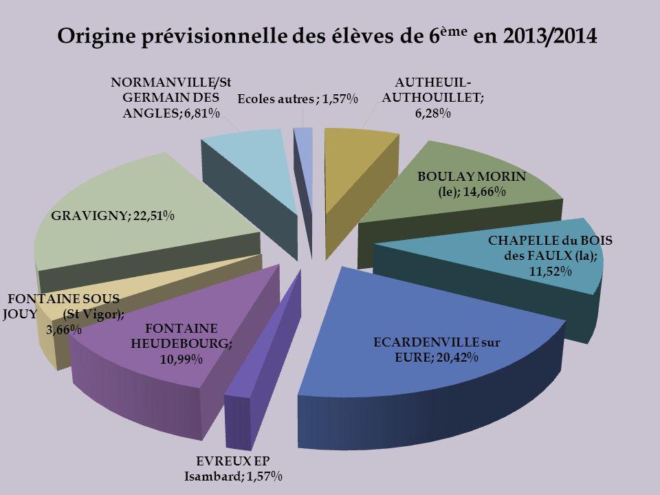 Origine prévisionnelle des élèves de 6 ème en 2013/2014