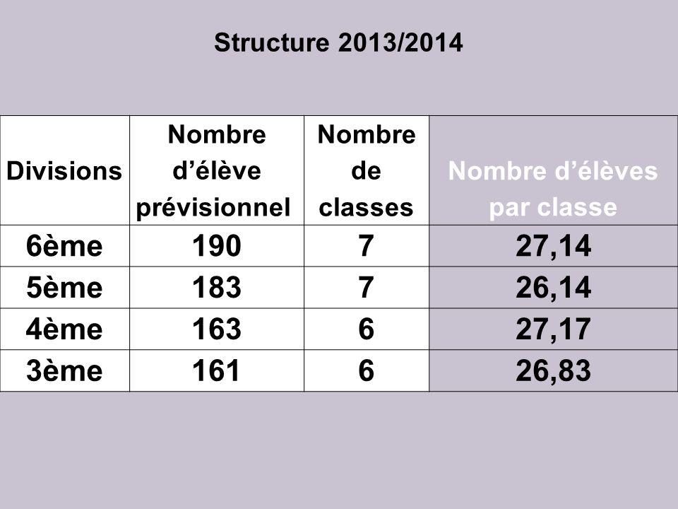 Structure 2013/2014 Divisions Nombre délève prévisionnel Nombre de classes Nombre délèves par classe 6ème190727,14 5ème183726,14 4ème163627,17 3ème161