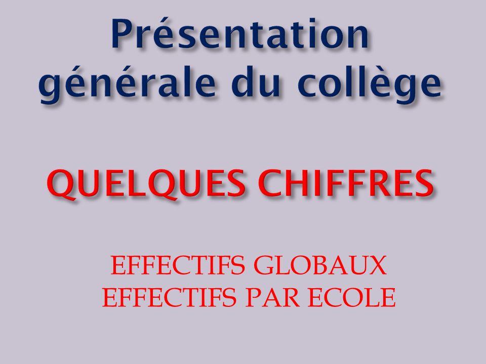 EFFECTIFS GLOBAUX EFFECTIFS PAR ECOLE