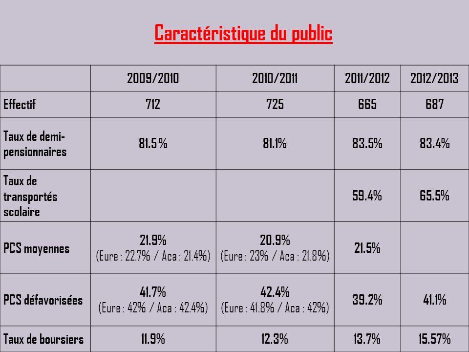 2009/20102010/20112011/20122012/2013 Effectif712725665687 Taux de demi- pensionnaires 81.5 %81.1%83.5%83.4% Taux de transportés scolaire 59.4%65.5% PC