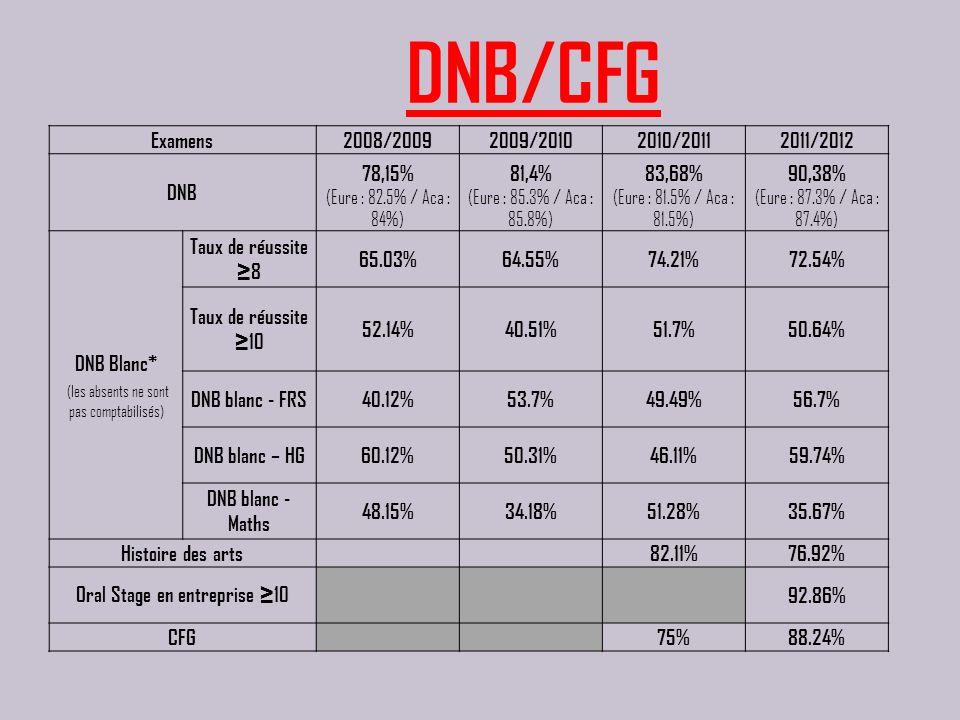 Examens2008/20092009/20102010/20112011/2012 DNB 78,15% (Eure : 82.5% / Aca : 84%) 81,4% (Eure : 85.3% / Aca : 85.8%) 83,68% (Eure : 81.5% / Aca : 81.5