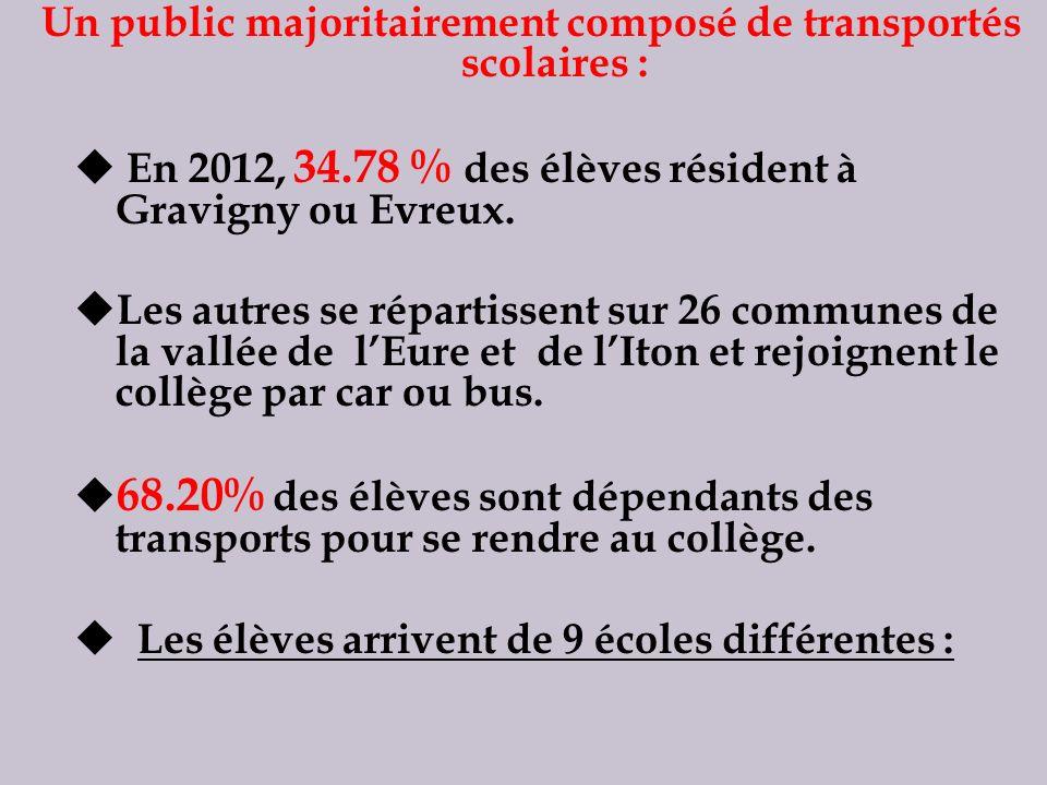 Un public majoritairement composé de transportés scolaires : En 2012, 34.78 % des élèves résident à Gravigny ou Evreux. Les autres se répartissent sur