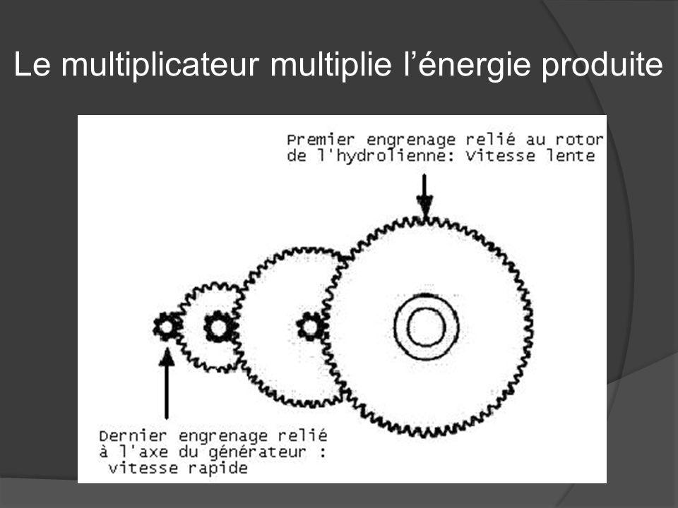 Le multiplicateur multiplie lénergie produite