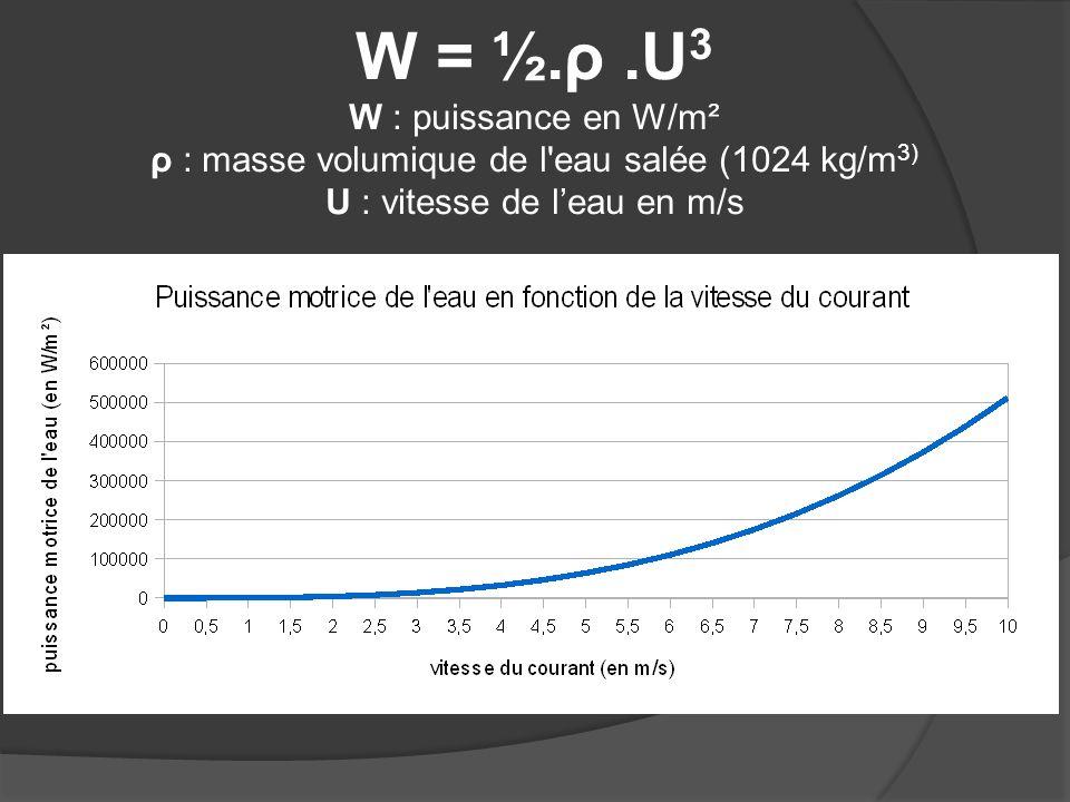 W = ½.ρ.U 3 W : puissance en W/m² ρ : masse volumique de l'eau salée (1024 kg/m 3) U : vitesse de leau en m/s