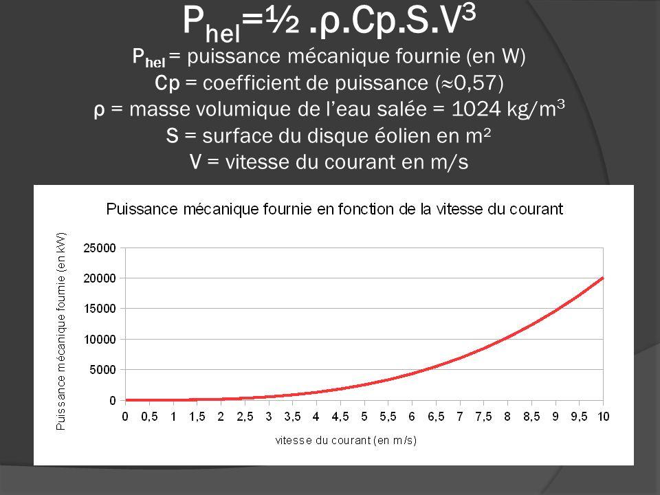 P hel =½.ρ.Cp.S.V 3 P hel = puissance mécanique fournie (en W) Cp = coefficient de puissance (0,57) ρ = masse volumique de leau salée = 1024 kg/m 3 S