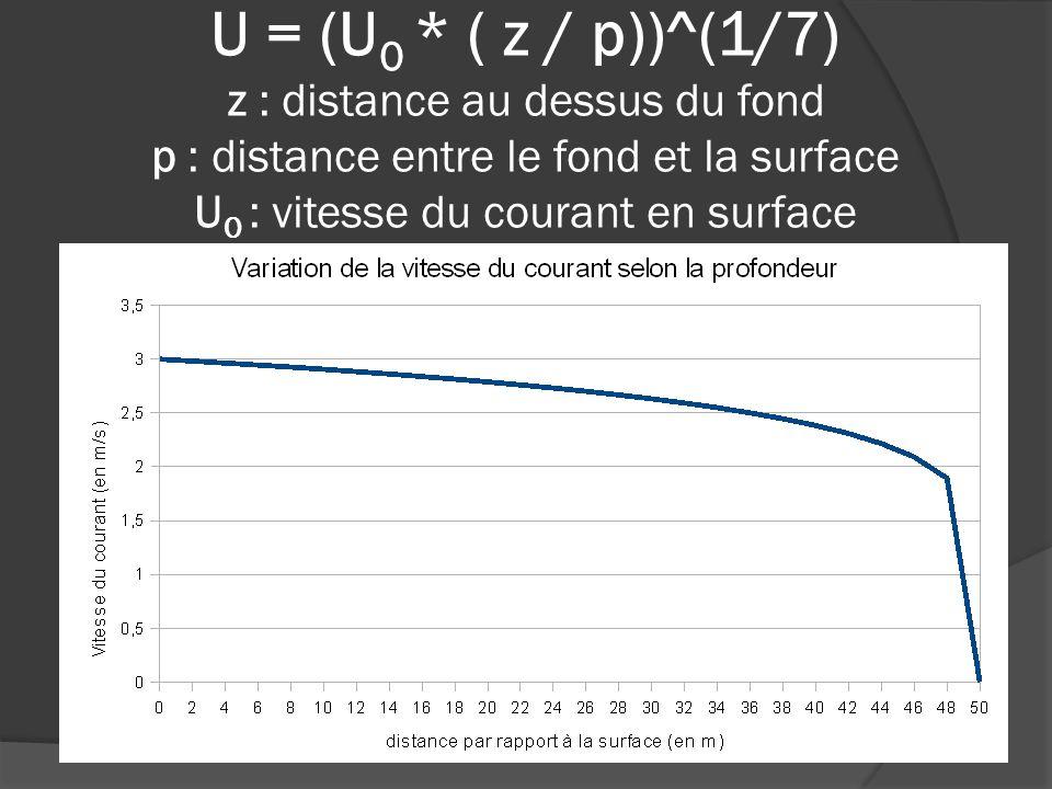 U = (U 0 * ( z / p))^(1/7) z : distance au dessus du fond p : distance entre le fond et la surface U 0 : vitesse du courant en surface