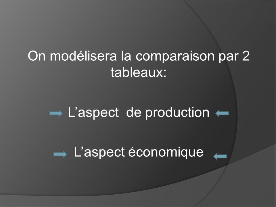 On modélisera la comparaison par 2 tableaux: Laspect de production Laspect économique