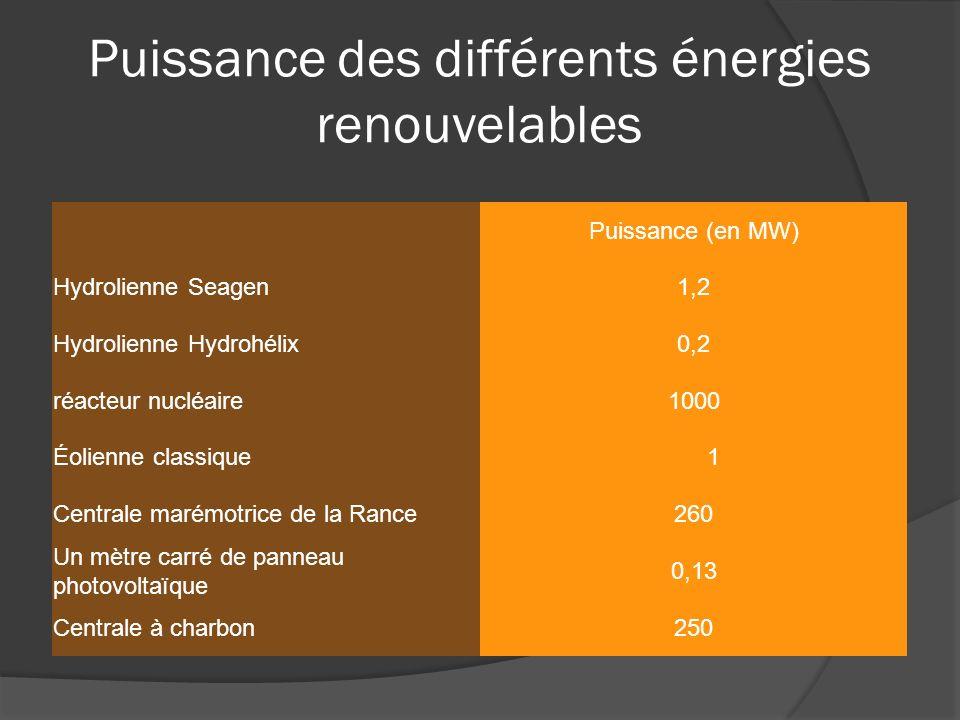 Puissance (en MW) Hydrolienne Seagen1,2 Hydrolienne Hydrohélix0,2 réacteur nucléaire1000 Éolienne classique 1 Centrale marémotrice de la Rance 260 Un