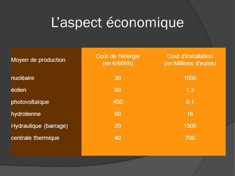 Laspect économique Moyen de production Coût de l énergie (en /MWh) Cout d installation (en Millions d euros) nucléaire301000 éolien801,3 photovoltaïque4500,1 hydrolienne6016 Hydraulique (barrage)201500 centrale thermique40700