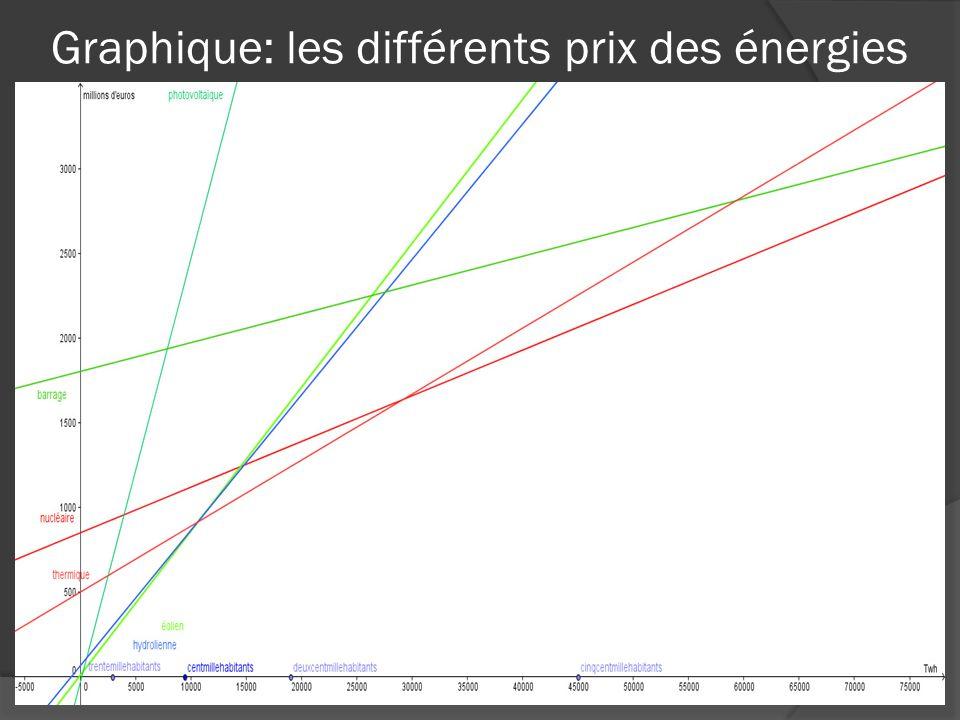 Graphique: les différents prix des énergies