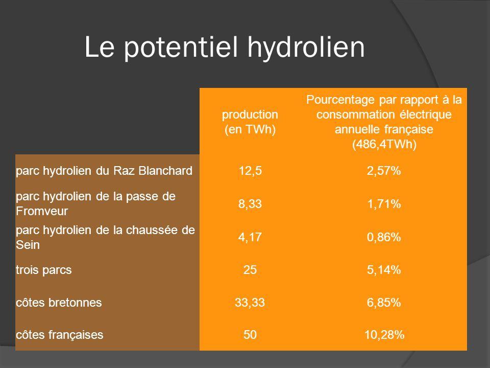 Le potentiel hydrolien production (en TWh) Pourcentage par rapport à la consommation électrique annuelle française (486,4TWh) parc hydrolien du Raz Blanchard12,52,57% parc hydrolien de la passe de Fromveur 8,331,71% parc hydrolien de la chaussée de Sein 4,170,86% trois parcs255,14% côtes bretonnes33,336,85% côtes françaises5010,28%