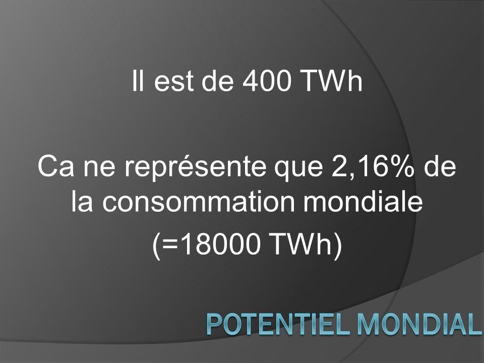 Il est de 400 TWh Ca ne représente que 2,16% de la consommation mondiale (=18000 TWh)