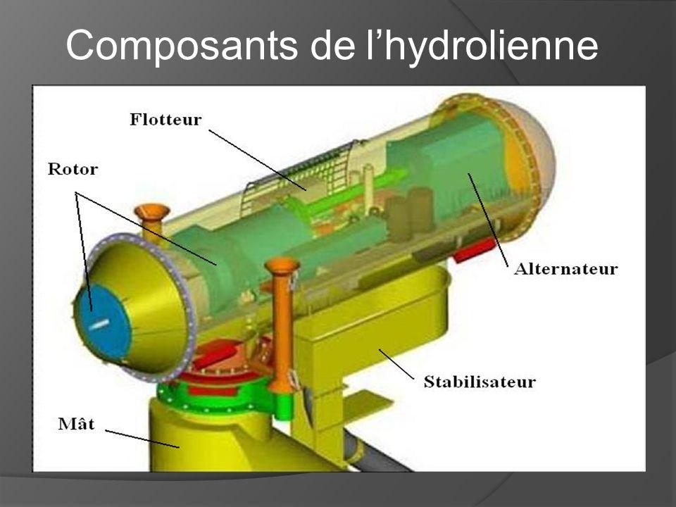 Lhydrolienne au fond de leau, et le bateau à la surface Elle ne devra pas gêner la circulation marine; elle devra donc être suffisamment profond (à 15 mètres minimum)
