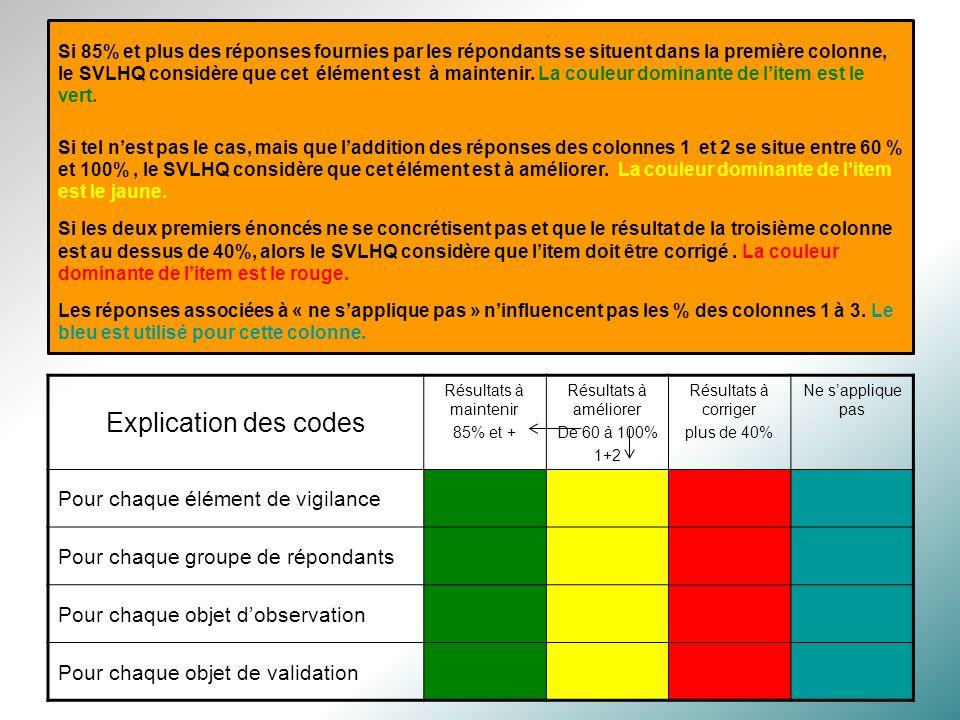 Le visuel des rapports Les mêmes codes de couleurs sont utilisés pour tous les rapports Explication des codes Résultats à maintenir 85% et + Résultats à améliorer De 60 à 100% 1+2 Résultats à corriger plus de 40% Ne sapplique pas Pour chaque élément de vigilance Pour chaque groupe de répondants Pour chaque objet dobservation Pour chaque objet de validation Si 85% et plus des réponses fournies par les répondants se situent dans la première colonne, le SVLHQ considère que cet élément est à maintenir.