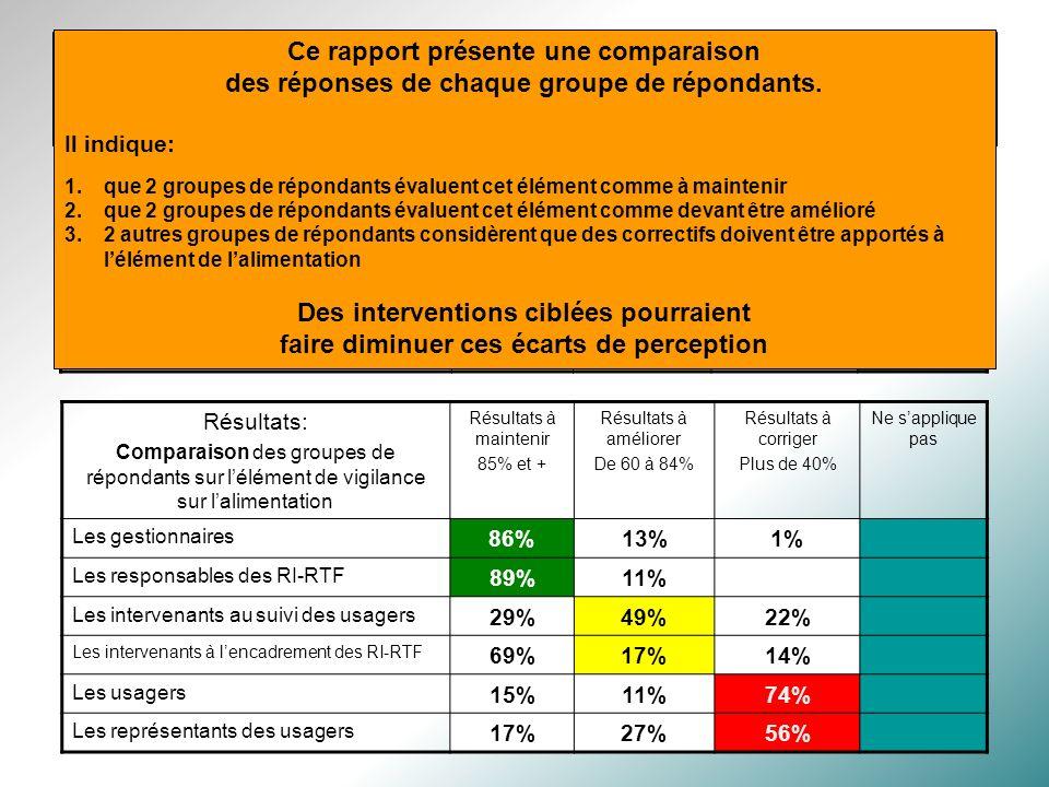 Des rapports informatifs qui suscitent le questionnement dont voici un exemple: Résultats: Compilation de tous les répondants sur lélément de vigilance sur lalimentation Résultats à maintenir 85% et + Résultats à améliorer De 60 à 100% A+B Résultats à corriger Plus de 40% Ne sapplique pas Vigilance sur lalimentation47.8%20.2%27.5%4.5% Résultats: Comparaison des groupes de répondants sur lélément de vigilance sur lalimentation Résultats à maintenir 85% et + Résultats à améliorer De 60 à 84% Résultats à corriger Plus de 40% Ne sapplique pas Les gestionnaires 86%13%1% Les responsables des RI-RTF 89%11% Les intervenants au suivi des usagers 29%49%22% Les intervenants à lencadrement des RI-RTF 69%17%14% Les usagers 15%11%74% Les représentants des usagers 17%27%56% Laddition des 2 premières colonnes donne 68%, ce qui indique que la vigilance sur lalimentation serait à améliorer.