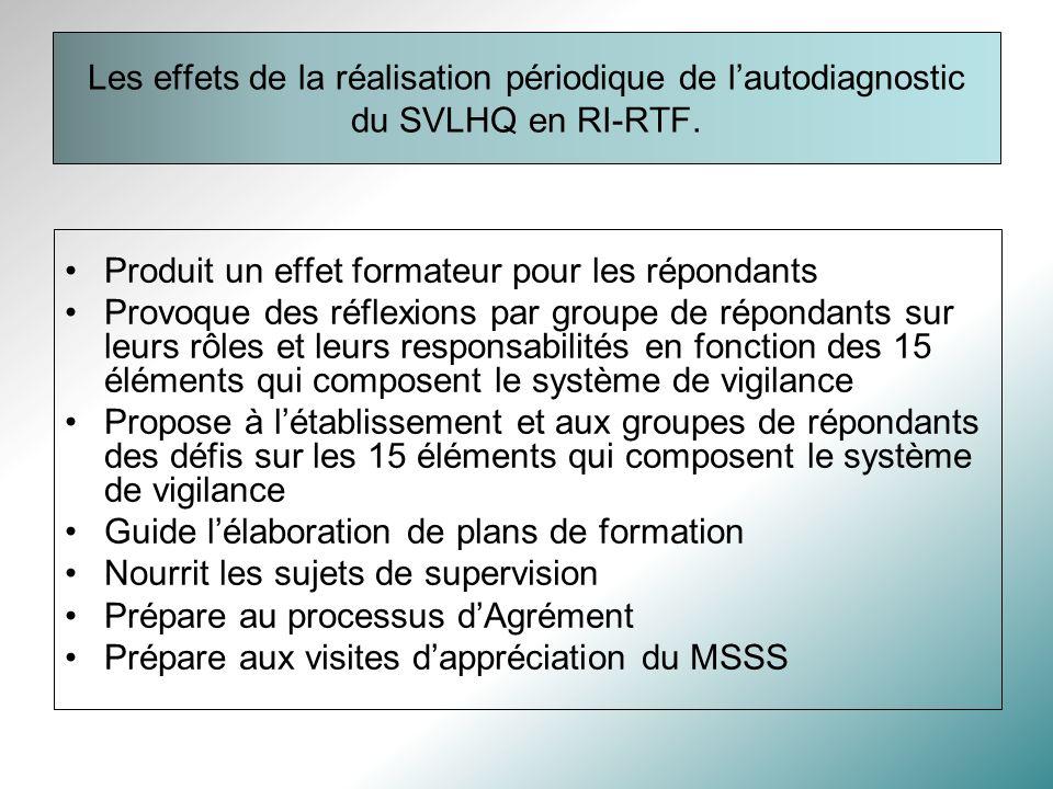 Les effets de la réalisation périodique de lautodiagnostic du SVLHQ en RI-RTF.