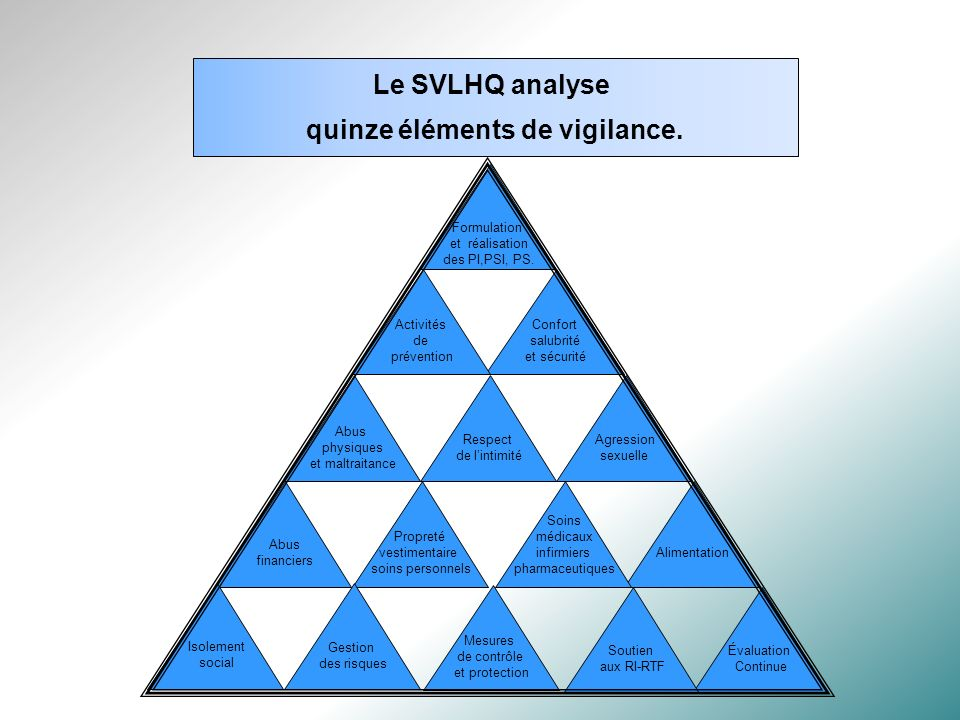 Formulation et réalisation des PI,PSI, PS.Le SVLHQ analyse quinze éléments de vigilance.