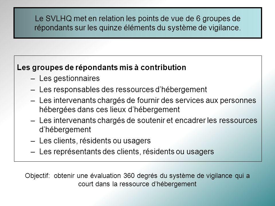 Le SVLHQ met en relation les points de vue de 6 groupes de répondants sur les quinze éléments du système de vigilance.