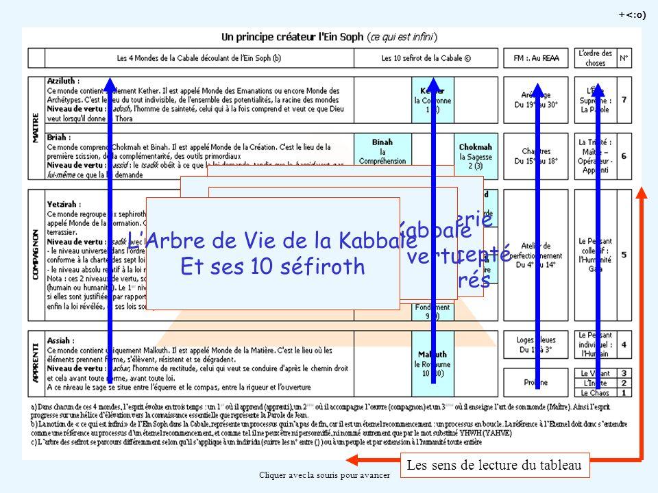 +<:o) Cliquer avec la souris pour avancer Les sens de lecture du tableau LOrdre Naturel des Choses Un principe rationnel Dune approche scientifique LO