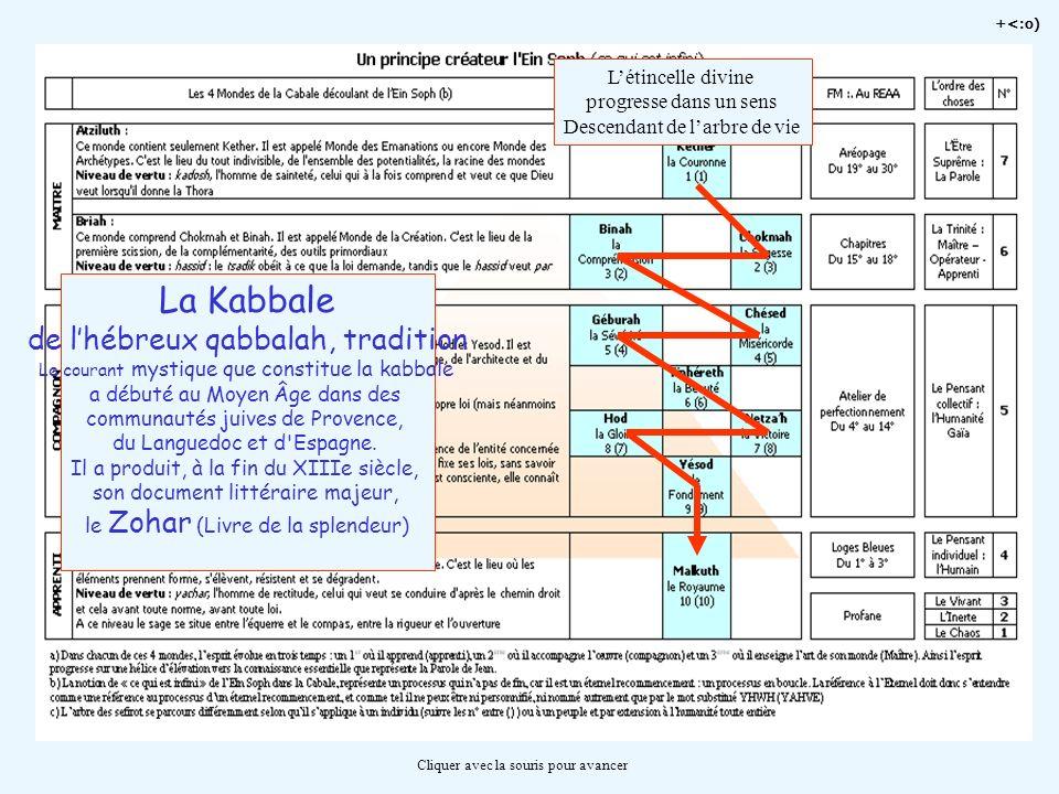 +<:o) Cliquer avec la souris pour avancer Létincelle divine progresse dans un sens Descendant de larbre de vie La Kabbale de lhébreux qabbalah, tradit