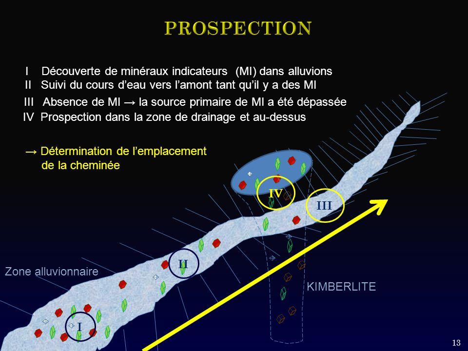 13 Zone alluvionnaire KIMBERLITE I Découverte de minéraux indicateurs (MI) dans alluvions I Détermination de lemplacement de la cheminée II II Suivi du cours deau vers lamont tant quil y a des MI III III Absence de MI la source primaire de MI a été dépassée IV IV Prospection dans la zone de drainage et au-dessus