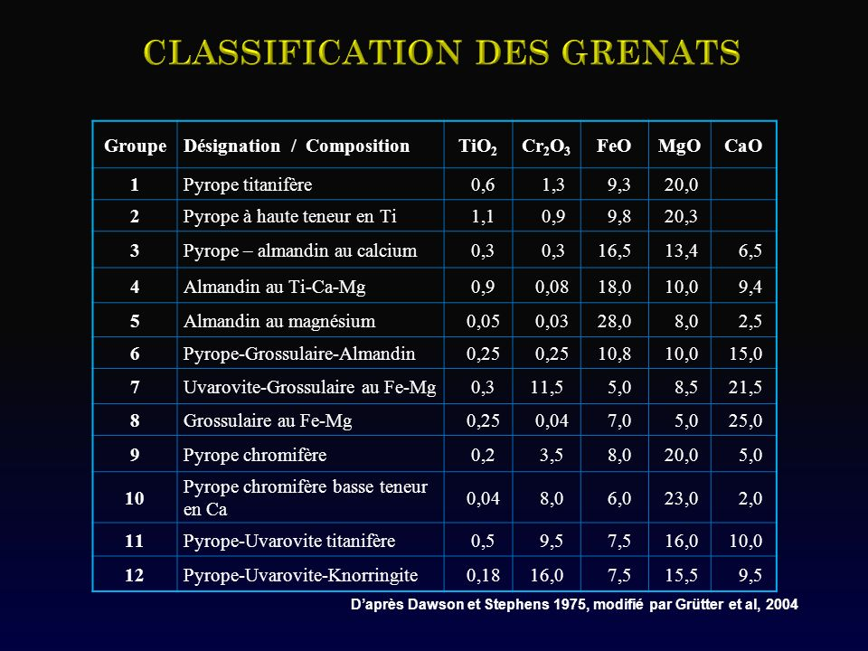 GroupeDésignation / CompositionTiO 2 Cr 2 O 3 FeOMgOCaO 1Pyrope titanifère 0,6 1,3 9,3 20,0 2Pyrope à haute teneur en Ti 1,1 0,9 9,8 20,3 3Pyrope – almandin au calcium 0,3 16,5 13,4 6,5 4Almandin au Ti-Ca-Mg 0,9 0,0818,0 10,0 9,4 5Almandin au magnésium 0,05 0,0328,0 8,0 2,5 6Pyrope-Grossulaire-Almandin 0,25 10,8 10,0 15,0 7Uvarovite-Grossulaire au Fe-Mg 0,311,5 5,0 8,5 21,5 8Grossulaire au Fe-Mg 0,25 0,04 7,0 5,0 25,0 9Pyrope chromifère 0,2 3,5 8,0 20,0 5,0 10 Pyrope chromifère basse teneur en Ca 0,04 8,0 6,0 23,0 2,0 11Pyrope-Uvarovite titanifère 0,5 9,5 7,5 16,0 10,0 12Pyrope-Uvarovite-Knorringite 0,1816,0 7,5 15,5 9,5 Daprès Dawson et Stephens 1975, modifié par Grütter et al, 2004