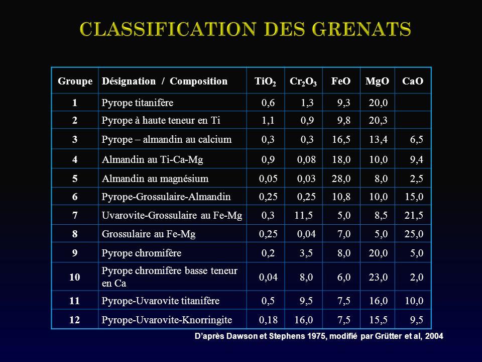 GroupeDésignation / CompositionTiO 2 Cr 2 O 3 FeOMgOCaO 1Pyrope titanifère 0,6 1,3 9,3 20,0 2Pyrope à haute teneur en Ti 1,1 0,9 9,8 20,3 3Pyrope – al