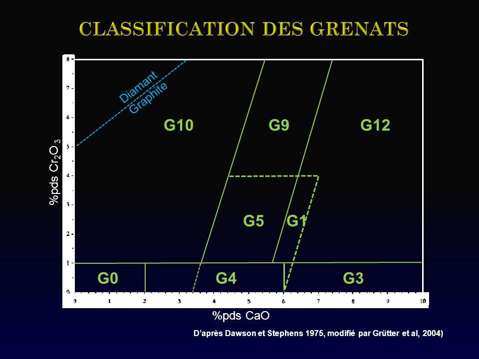 Daprès Dawson et Stephens 1975, modifié par Grütter et al, 2004) Diamant Graphite %pds Cr 2 O 3 %pds CaO G10 G9 G12 G5 G1 G0 G4 G3