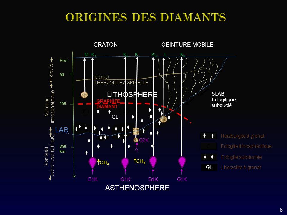 6 GRAPHITE DIAMANT croute MOHO LHERZOLITE A SPINELLE LITHOSPHERE CRATON CEINTURE MOBILE M K 1 K 2 K K 3 L K 4 CH 4 Prof. 50 150 250 km ASTHENOSPHERE L