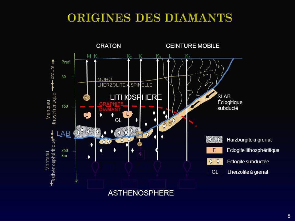 8 GRAPHITE DIAMANT croute MOHO LHERZOLITE A SPINELLE LITHOSPHERE CRATON CEINTURE MOBILE M K 1 K 2 K K 3 L K 4 CH 4 G1K Prof.