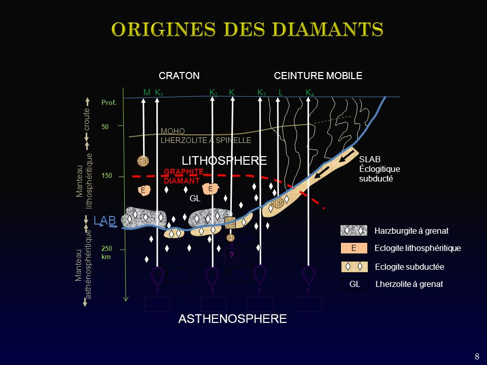 8 GRAPHITE DIAMANT croute MOHO LHERZOLITE A SPINELLE LITHOSPHERE CRATON CEINTURE MOBILE M K 1 K 2 K K 3 L K 4 CH 4 G1K Prof. 50 150 250 km ASTHENOSPHE