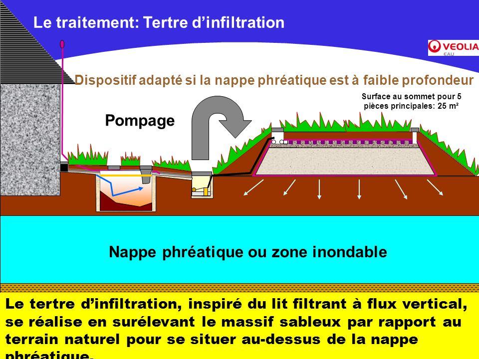 Document commercial non contractuel –Veolia Environnement Le traitement: Tertre dinfiltration Nappe phréatique ou zone inondable Pompage Dispositif ad