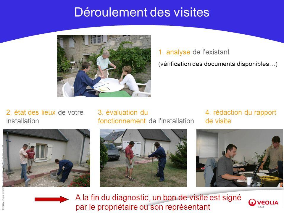 Document commercial non contractuel –Veolia Environnement Déroulement des visites 1. analyse de lexistant (vérification des documents disponibles…) 2.