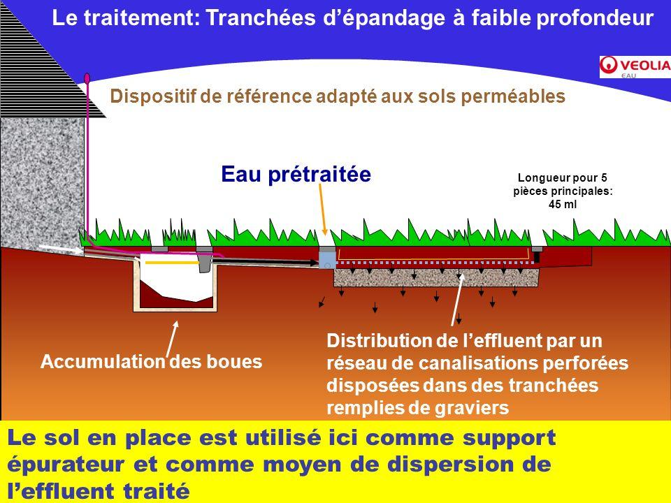 Document commercial non contractuel –Veolia Environnement Eau prétraitée Distribution de leffluent par un réseau de canalisations perforées disposées