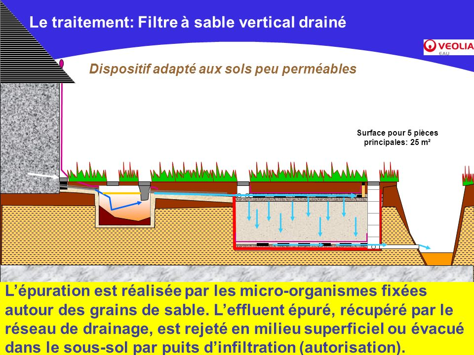 Document commercial non contractuel –Veolia Environnement Le traitement: Filtre à sable vertical drainé Dispositif adapté aux sols peu perméables Lépu