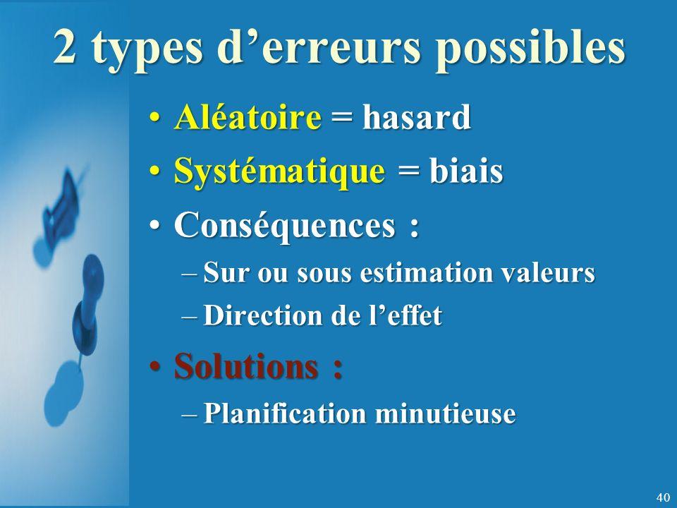 2 types derreurs possibles Aléatoire = hasard Systématique = biais Conséquences : –S–S–S–Sur ou sous estimation valeurs –D–D–D–Direction de leffet Solutions : –P–P–P–Planification minutieuse 40