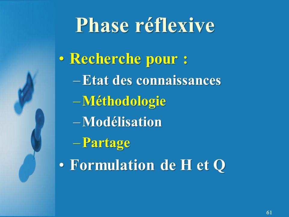 61 Recherche pour :Recherche pour : –Etat des connaissances –Méthodologie –Modélisation –Partage Formulation de H et QFormulation de H et Q Phase réflexive