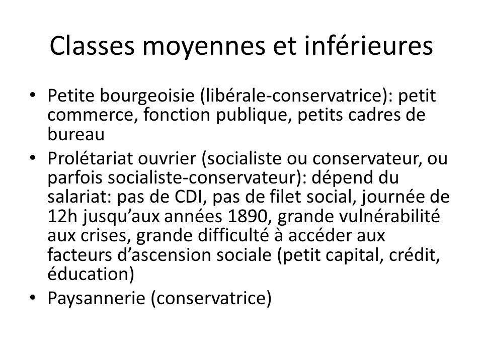 Classes moyennes et inférieures Petite bourgeoisie (libérale-conservatrice): petit commerce, fonction publique, petits cadres de bureau Prolétariat ou