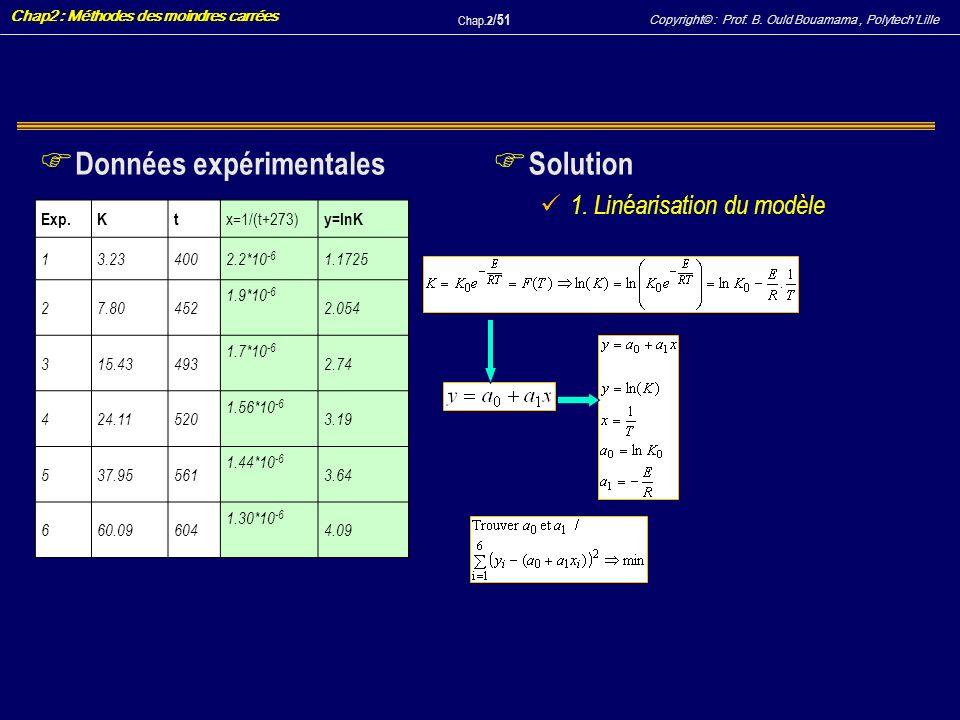 Copyright© : Prof. B. Ould Bouamama, PolytechLille Chap2 : Méthodes des moindres carrées Chap.2 / 51 F Données expérimentales F Solution 1. Linéarisat