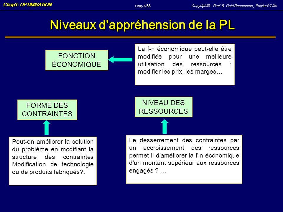 Copyright© : Prof. B. Ould Bouamama, PolytechLille Chap3 : OPTIMISATION Chap.3 / 65 Niveaux d'appréhension de la PL FONCTION ÉCONOMIQUE FORME DES CONT