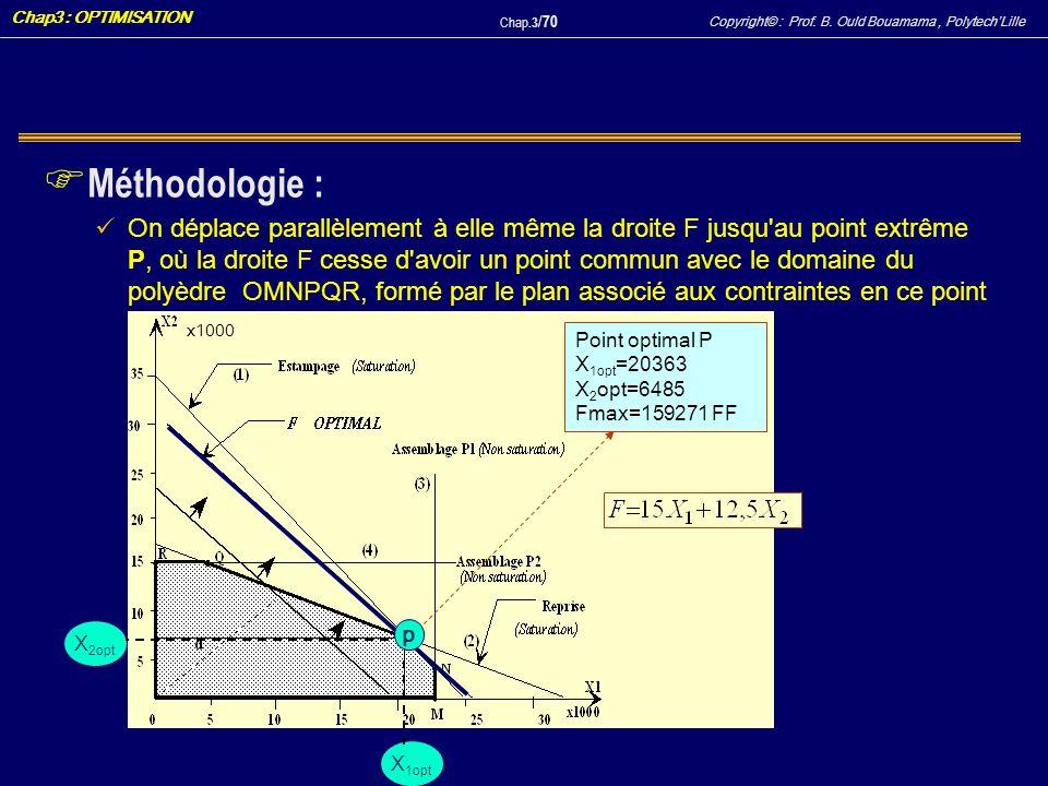 Copyright© : Prof. B. Ould Bouamama, PolytechLille Chap3 : OPTIMISATION Chap.3 / 70 F Méthodologie : On déplace parallèlement à elle même la droite F