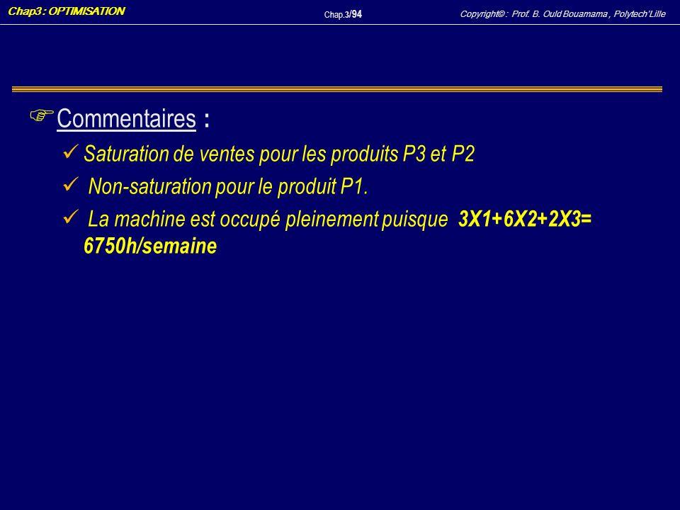 Copyright© : Prof. B. Ould Bouamama, PolytechLille Chap3 : OPTIMISATION Chap.3 / 94 F Commentaires : Saturation de ventes pour les produits P3 et P2 N