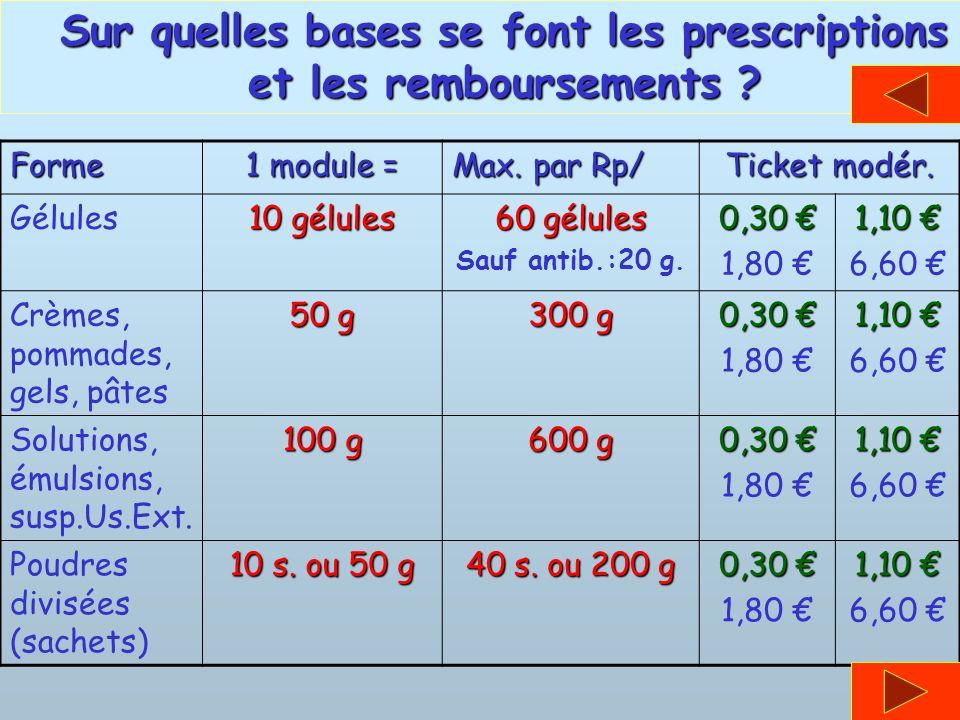 Sur quelles bases se font les prescriptions et les remboursements ? Forme 1 module = Max. par Rp/ Ticket modér. Gélules 10 gélules 60 gélules Sauf ant