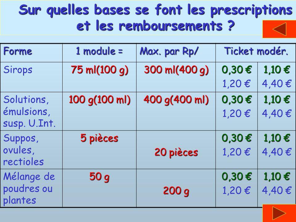 Forme 1 module = Max. par Rp/ Ticket modér. Sirops 75 ml(100 g) 300 ml(400 g) 0,30 0,30 1,20 1,10 1,10 4,40 Solutions, émulsions, susp. U.Int. 100 g(1
