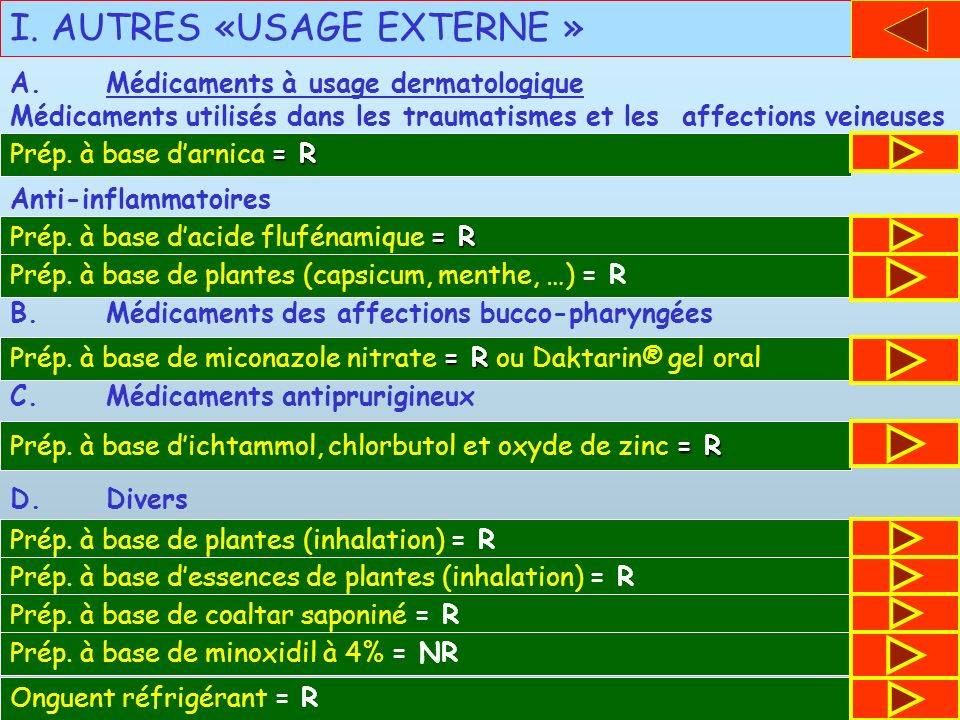 I. AUTRES «USAGE EXTERNE » Médicaments utilisés dans les traumatismes et les affections veineuses A.Médicaments à usage dermatologique = R Prép. à bas