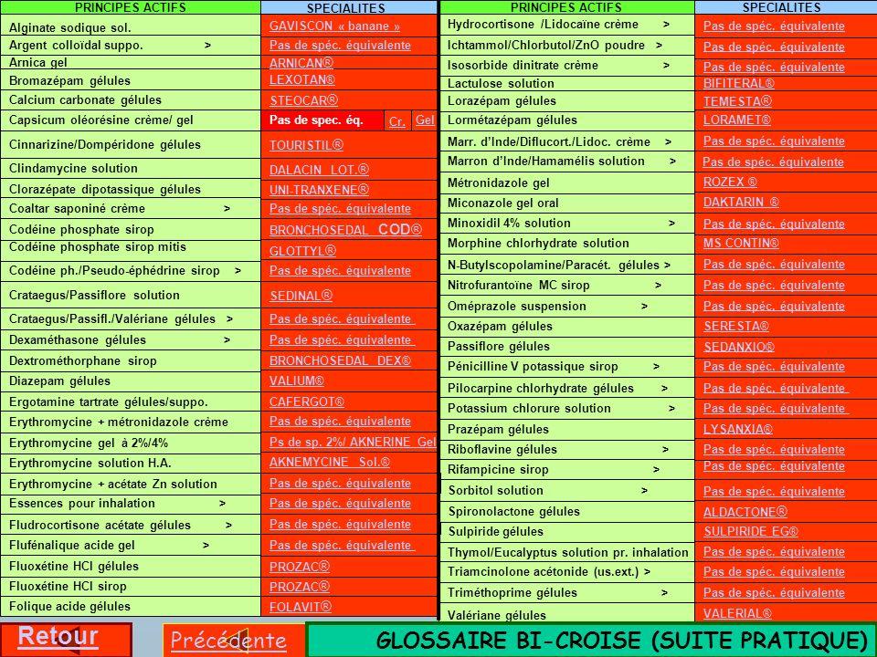 N-Butylscopolamine/Paracét. gélules > Isosorbide dinitrate crème > PROZAC ® BRONCHOSEDAL DEX® Pas de spéc. équivalente SEDINAL ® Crataegus/Passiflore