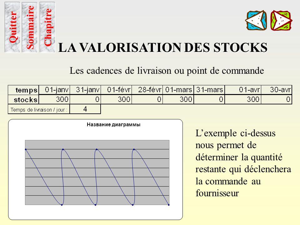 Cadence de livraison Sommaire Chapitre LA VALORISATION DES STOCKS Quitter Les cadences de livraison ou point de commande Lobjectif du calcul du point
